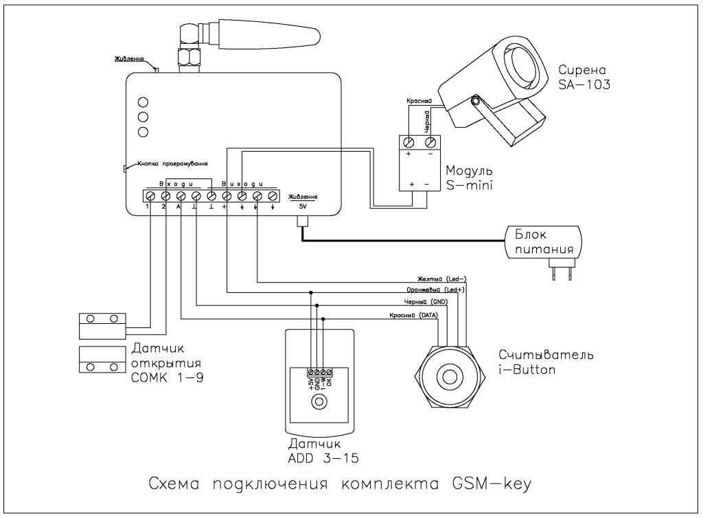GSMmini